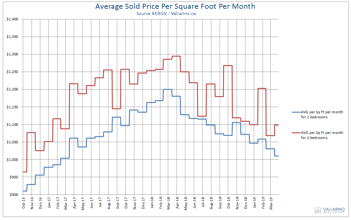 Downtown Vancouver Condo Price Stats May 2019 Vallarino
